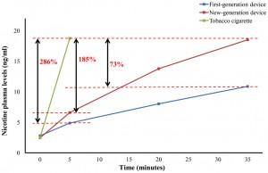 nicotine plasma level study