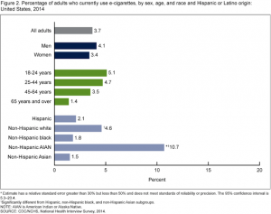CDC-adults-who-use-e-cigarettes