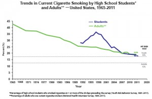 cdc adult vs hs teen trends_