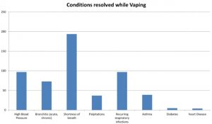 Long term e-cig study show vapers health improved: Cranfield fig 2