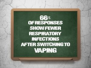 New-Study-Shows-Switching-To-Vaping-May-Lead-To-Decrease-In-Respiratory-Infections-chalk-board