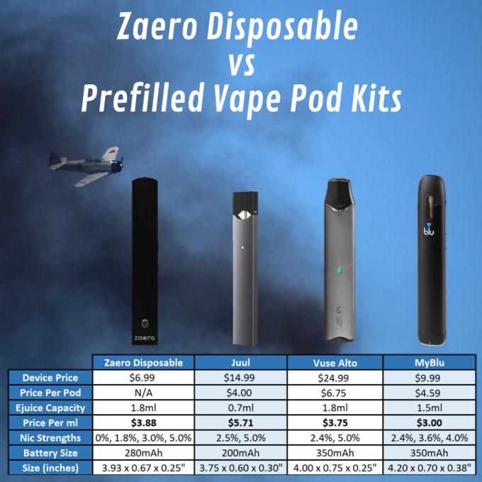 zaero disposable vs prefilled vape pod kits